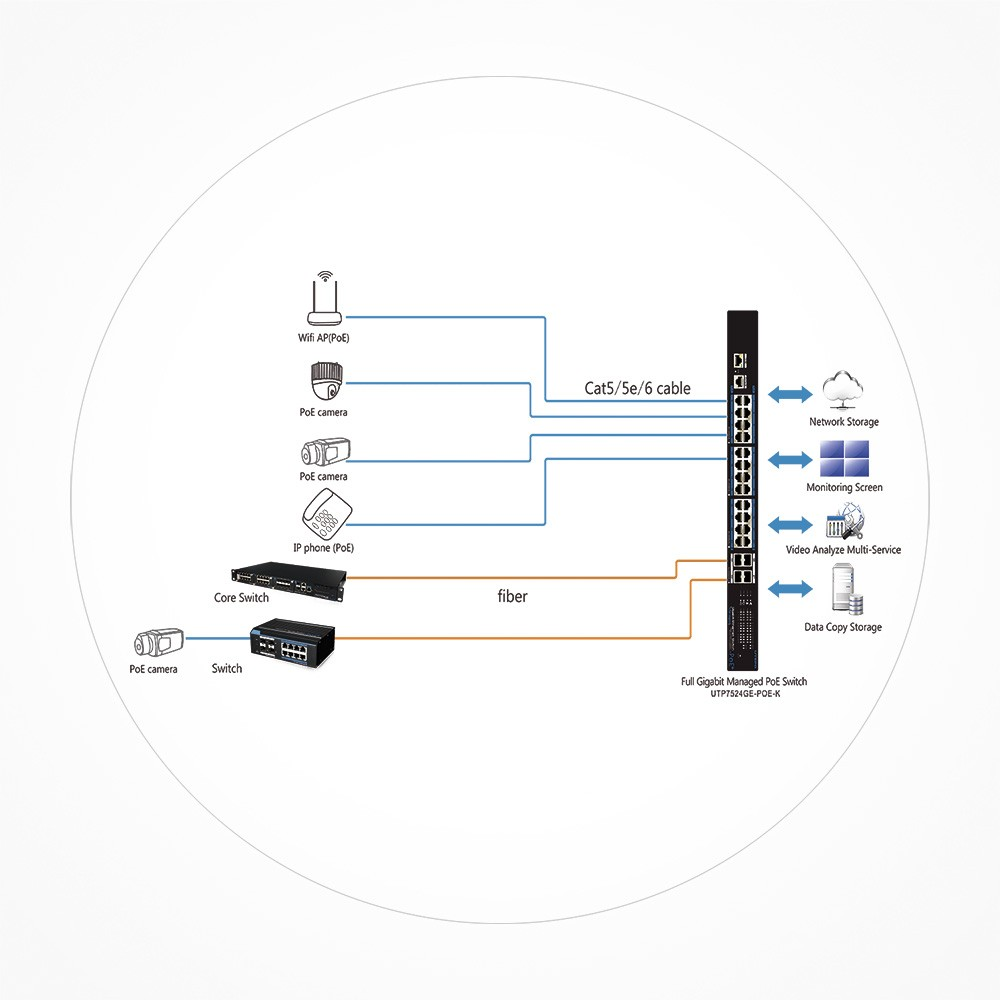 Switch PoE+ 24 puertos GB + 4 Uplink SFP GB 390w Manejable Layer 2 UTP7524GEPOEK