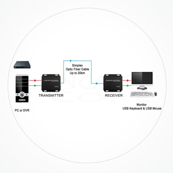 Conversor FC DVI USB 2.0 IXKVM-OF