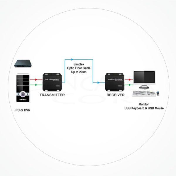 Conversor SC HDMI USB 2.0 IR IXKVM-IR