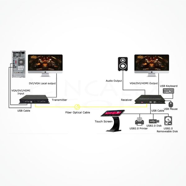 Conversor SC HDMI USB 2.0 IR IXKVM-USAU