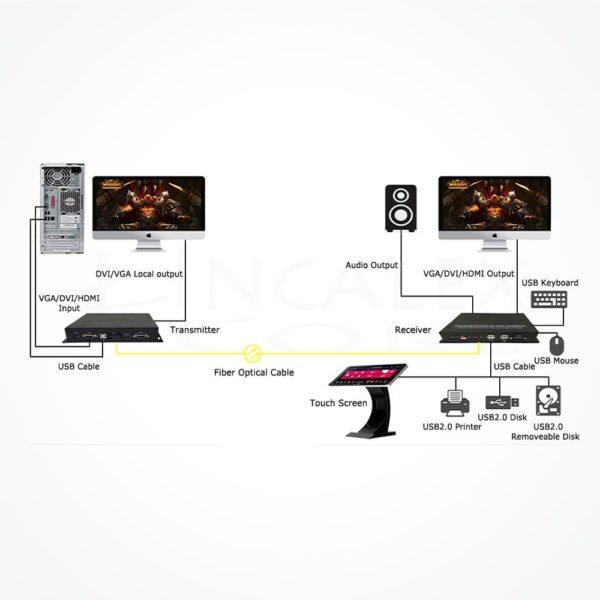 Conversor SC HDMI USB 2.0 IXUSHD