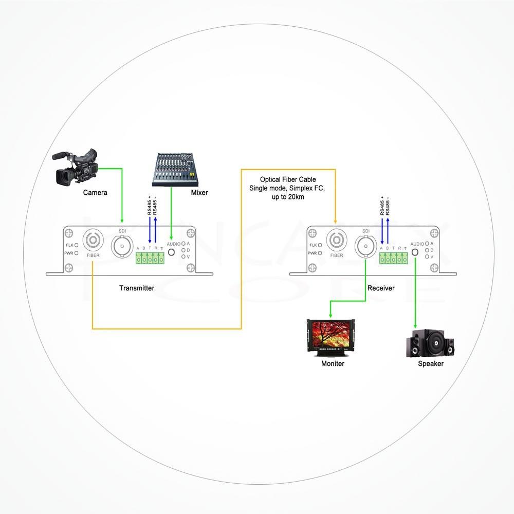 Conversor FC SDI HD 20KM IXHDSDI-20K