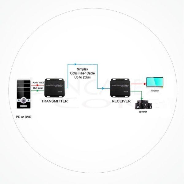 Conversor FC DVI Audio IXDVI-FOAU